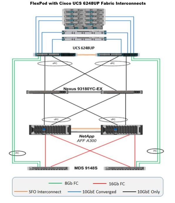Cisco UCS Networking Design