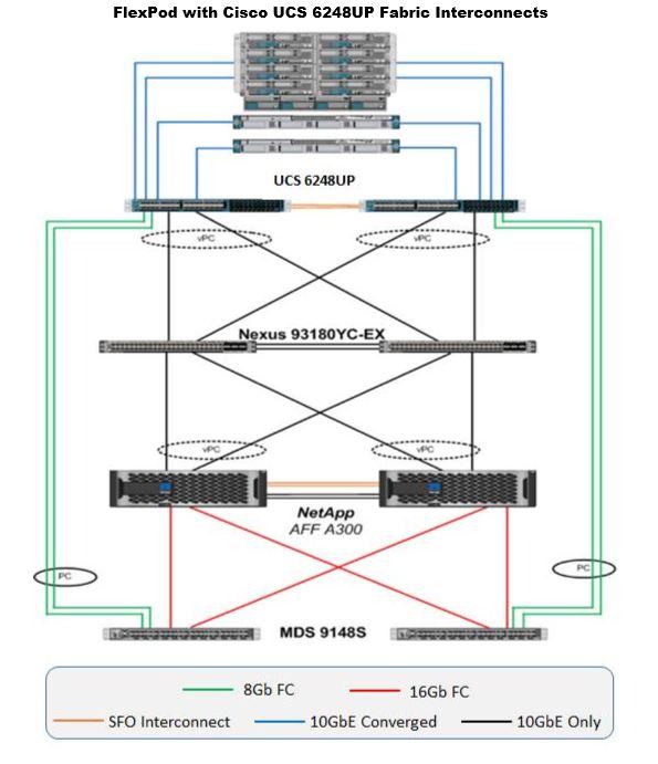 Cisco UCS Networking Design