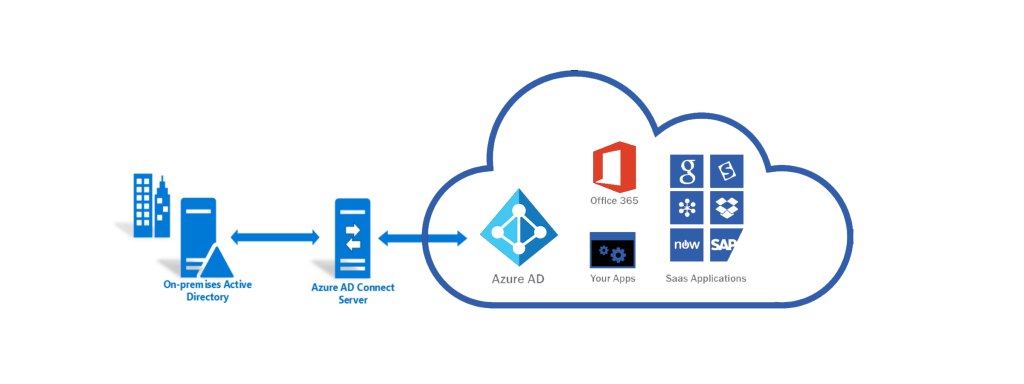Azure AD Connect environment